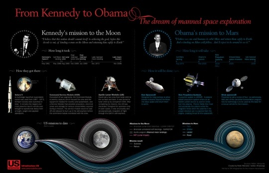 space infographic from kennedy to obama