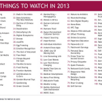 jwt_100_things_to_watch_in_2013.png