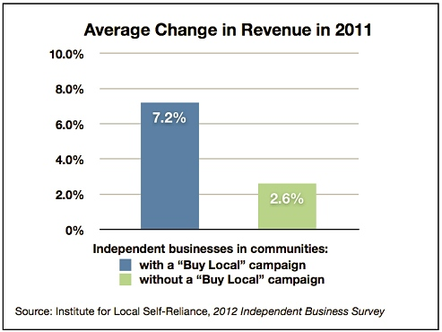 buy local effect on revenue