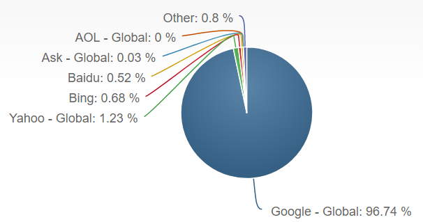 mobile search engine share
